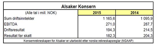 2016.05.31_-_Alsaker_konsern_2015